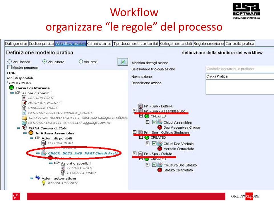 Workflow organizzare le regole del processo