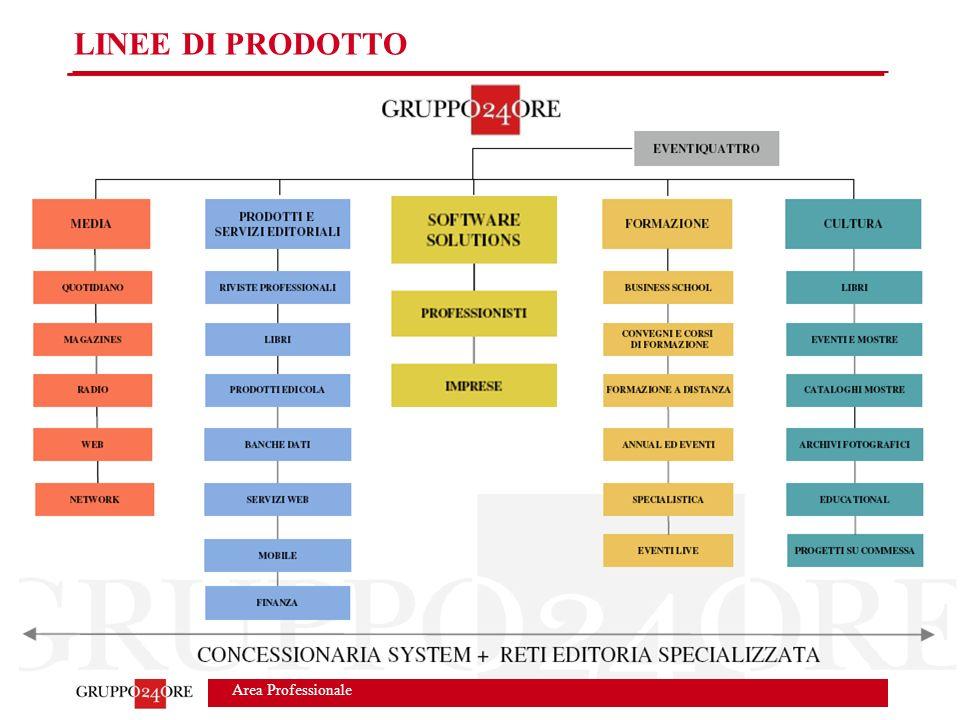 Area Professionale LINEE DI PRODOTTO