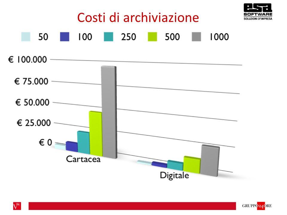 Costi di archiviazione