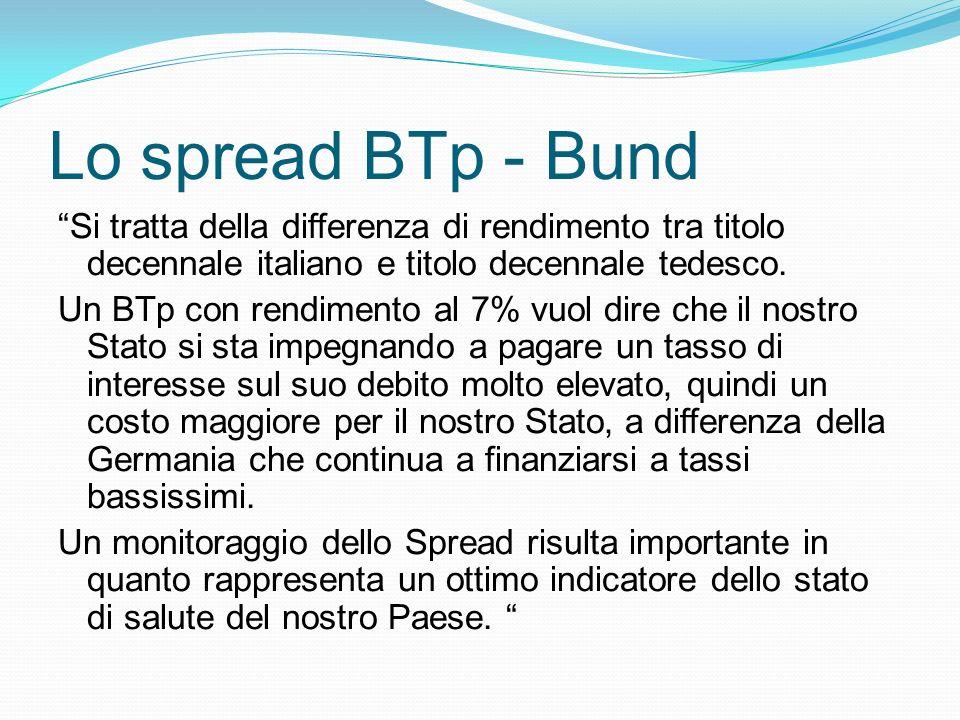 Lo spread BTp - Bund Si tratta della differenza di rendimento tra titolo decennale italiano e titolo decennale tedesco. Un BTp con rendimento al 7% vu