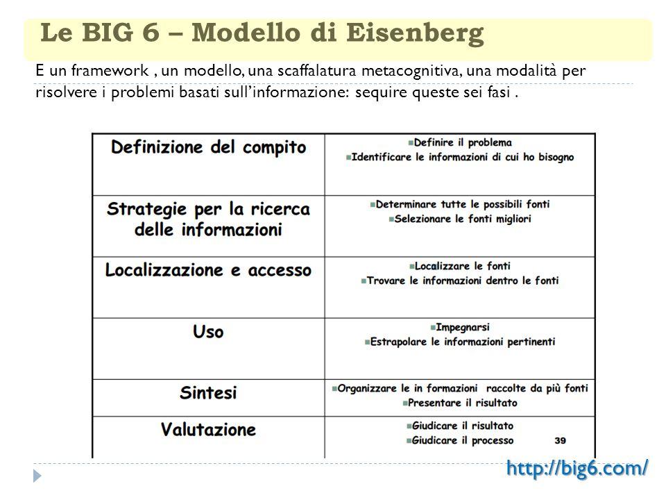 Le BIG 6 – Modello di Eisenberg E un framework, un modello, una scaffalatura metacognitiva, una modalità per risolvere i problemi basati sullinformazi