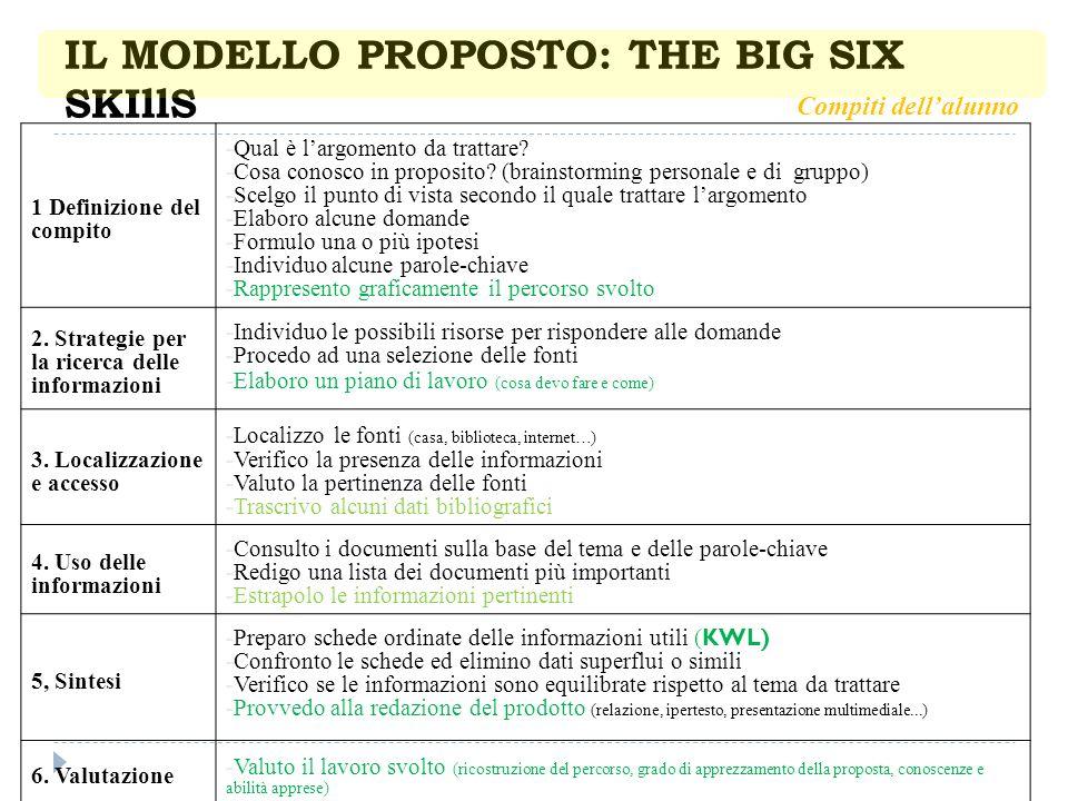 IL MODELLO PROPOSTO: THE BIG SIX SKIllS 1 Definizione del compito -Qual è largomento da trattare? -Cosa conosco in proposito? (brainstorming personale