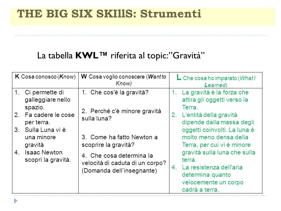 THE BIG SIX SKIllS: Strumenti K Cosa conosco (Know) W Cosa voglio conoscere (Want to Know) L Che cosa ho imparato (What I Learned) 1.Ci permette di galleggiare nello spazio.