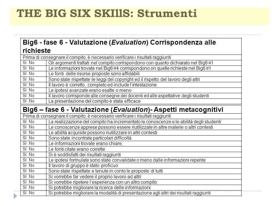 THE BIG SIX SKIllS: Strumenti Big6 - fase 6 - Valutazione (Evaluation) Corrispondenza alle richieste Prima di consegnare il compito, è necessario verificare i risultati raggiunti Sì No Gli argomenti trattati nel compito corrispondono con quanto dichiarato nel Big6 #1 Sì No Le informazioni trovate nel Big6 #4 corrispondono on quelle richieste nel Big6 #1 Sì No Le fonti delle risorse proposte sono affidabili Sì No Sono state rispettate le leggi del copyright ed il rispetto del lavoro degli altri Sì No Il lavoro è corretto, completo ed include lintestazione Sì No Le ipotesi avanzate erano esatte o meno Sì No Il lavoro corrisponde alle consegne dei docenti ed alle aspettative degli studenti Sì No La presentazione del compito è stata efficace Big6 – fase 6 - Valutazione (Evaluation)- Aspetti metacognitivi Prima di consegnare il compito, è necessario verificare i risultati raggiunti Sì No La realizzazione del compito ha incrementato le conoscenze e le abilità degli studenti Sì No Le conoscenze apprese possono essere riutilizzate in altre materie o altri contesti Sì No Le abilità acquisite possono riutilizzare in altri contesti Sì No Sono state incontrate particolari difficoltà Sì No Le informazioni trovate erano chiare; Sì No Le fonti citate erano corrette Sì No Si è soddisfatti dei risultati raggiunti Sì No Le ipotesi formulate sono state convalidate o meno dalle informazioni reperite Sì No Il lavoro di gruppo è stato proficuo Sì No Sono state rispettate e tenute in conto le proposte di tutti Sì No Si vorrebbe far vedere il proprio lavoro ad altri Sì No Si vorrebbe ripetere lesperienza con un altro compito Sì No Si potrebbe migliorare la ricerca delle informazioni Sì No Si potrebbe migliorare la modalità di presentazione agli altri dei risultati raggiunti
