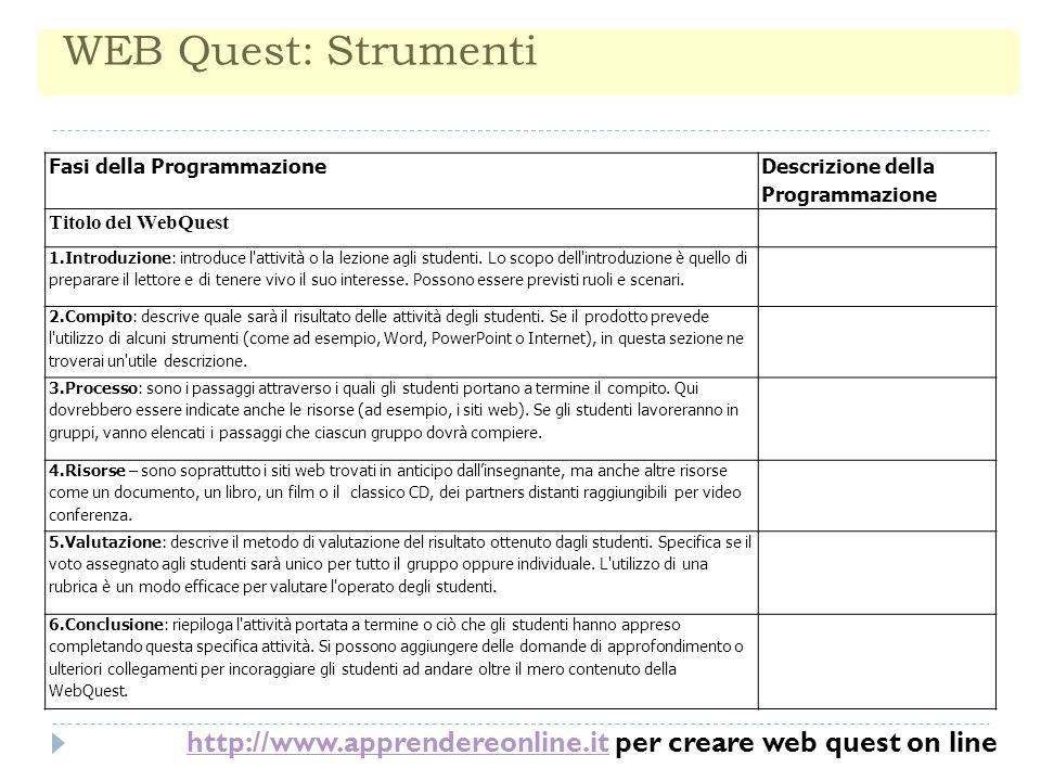 WEB Quest: Strumenti Fasi della Programmazione Descrizione della Programmazione Titolo del WebQuest 1.Introduzione: introduce l attività o la lezione agli studenti.