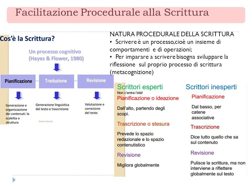 Facilitazione Procedurale alla Scrittura NATURA PROCEDURALE DELLA SCRITTURA Scrivere è un processo,cioè un insieme di comportamenti e di operazioni; P