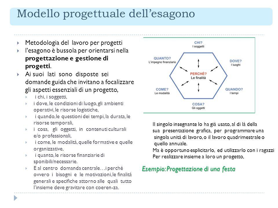 Modello progettuale dellesagono Metodologia del lavoro per progetti lesagono è bussola per orientarsi nella progettazione e gestione di progetti. Ai s