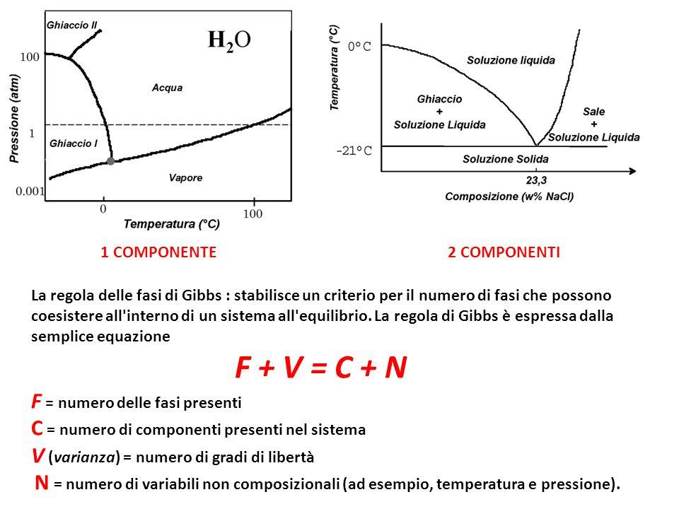 PUNTO 1 : N=1, lunica variabile non composizionale del sistema è la temperatura (Il diagramma è costruito a pessione costante) F=1, siamo in fase liquida omogenea.