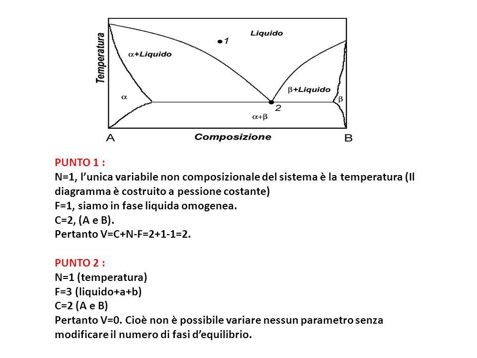 Curve di Tamman Andamento della temperatura di un sistema in funzione del logaritmo del tempo, quando sottoposto a raffreddamento.