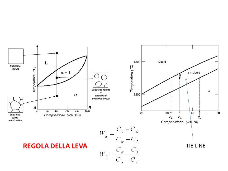 Microstruttura di una lega binaria isomorfa. Raffreddamento dequilibrio