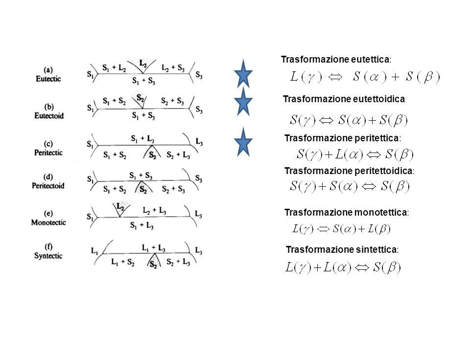 Elementi ferritizzanti Anche in questo caso possiamo fare unulteriore distinzione allinterno di questa classe: elementi in grado di collegare il campo a con quello Es:Cr, Al, Mo, Si, P, V, W, … elementi che non sono in grado di collegare il campo a con quello (caso molto meno importante a causa degli elementi interessati) Es:B, S, Nb, Ce, Ta, …