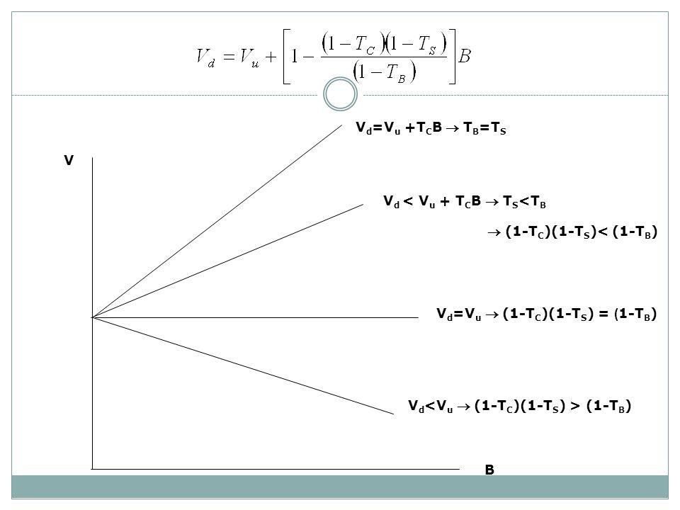 V B V d =V u (1-T C )(1-T S ) = ( 1-T B ) V d (1-T B ) V d =V u +T C B T B =T S V d < V u + T C B T S <T B (1-T C )(1-T S )< (1-T B )