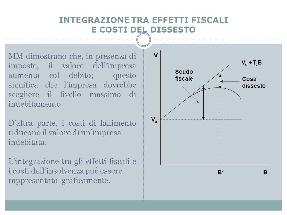 INTEGRAZIONE TRA EFFETTI FISCALI E COSTI DEL DISSESTO VuVu V u +T c B Scudo fiscale Costi dissesto V B B* MM dimostrano che, in presenza di imposte, i