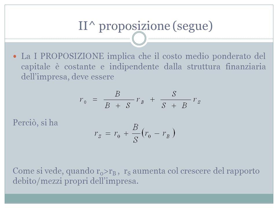 PROPOSIZIONE II di MODIGLIANI-MILLER: il rendimento richiesto sul capitale azionario è una funzione lineare del rapporto debito/mezzi propri.