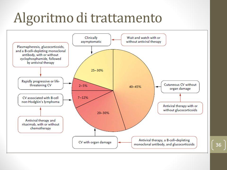 Algoritmo di trattamento 36