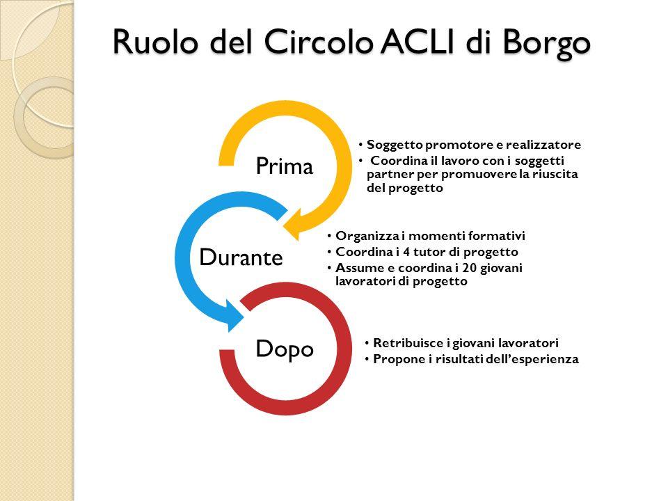 Ruolo del Circolo ACLI di Borgo Soggetto promotore e realizzatore Coordina il lavoro con i soggetti partner per promuovere la riuscita del progetto Pr