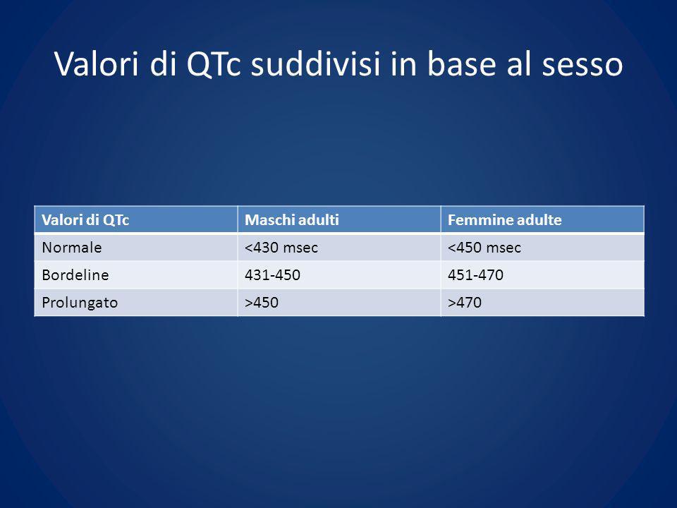 Valori di QTc suddivisi in base al sesso Valori di QTcMaschi adultiFemmine adulte Normale<430 msec<450 msec Bordeline431-450451-470 Prolungato>450>470