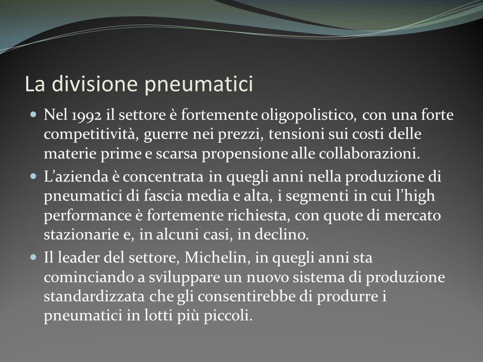 La divisione pneumatici Nel 1992 il settore è fortemente oligopolistico, con una forte competitività, guerre nei prezzi, tensioni sui costi delle mate