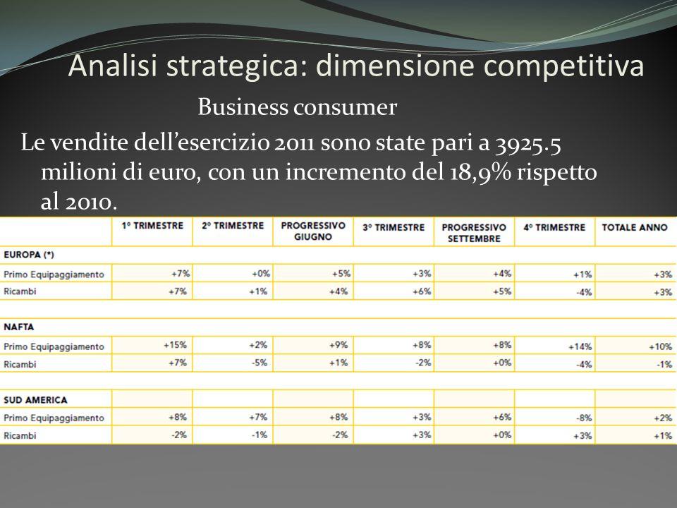 Business consumer Le vendite dellesercizio 2011 sono state pari a 3925.5 milioni di euro, con un incremento del 18,9% rispetto al 2010.