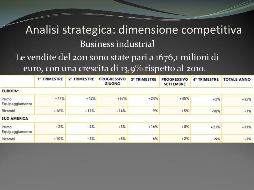 Analisi strategica: dimensione competitiva Business industrial Le vendite del 2011 sono state pari a 1676,1 milioni di euro, con una crescita di 13,9%
