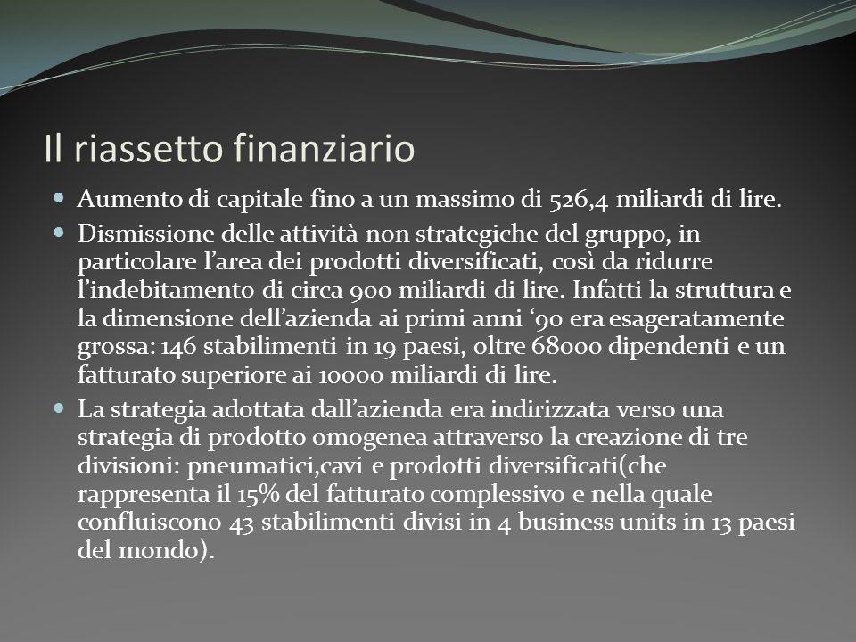 Il riassetto finanziario Aumento di capitale fino a un massimo di 526,4 miliardi di lire. Dismissione delle attività non strategiche del gruppo, in pa
