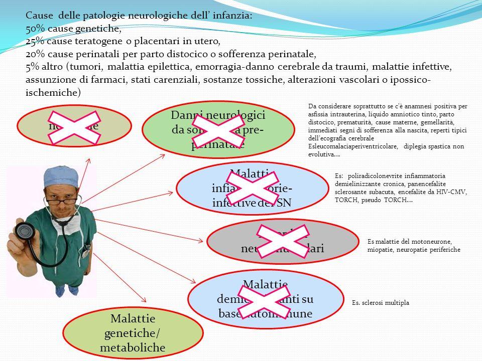 Cause delle patologie neurologiche dell infanzia: 50% cause genetiche, 25% cause teratogene o placentari in utero, 20% cause perinatali per parto dist
