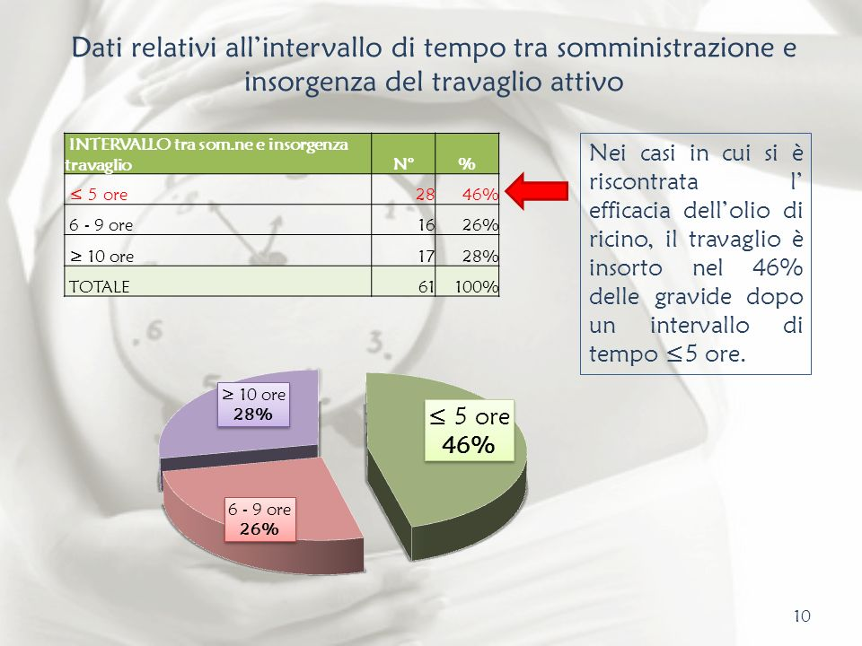 10 Dati relativi allintervallo di tempo tra somministrazione e insorgenza del travaglio attivo INTERVALLO tra som.ne e insorgenza travaglioN°% 5 ore28