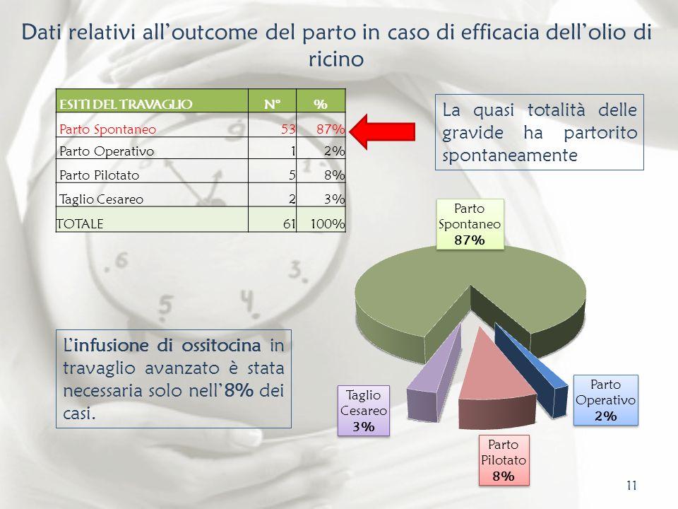 11 Dati relativi alloutcome del parto in caso di efficacia dellolio di ricino ESITI DEL TRAVAGLION°% Parto Spontaneo5387% Parto Operativo12% Parto Pil