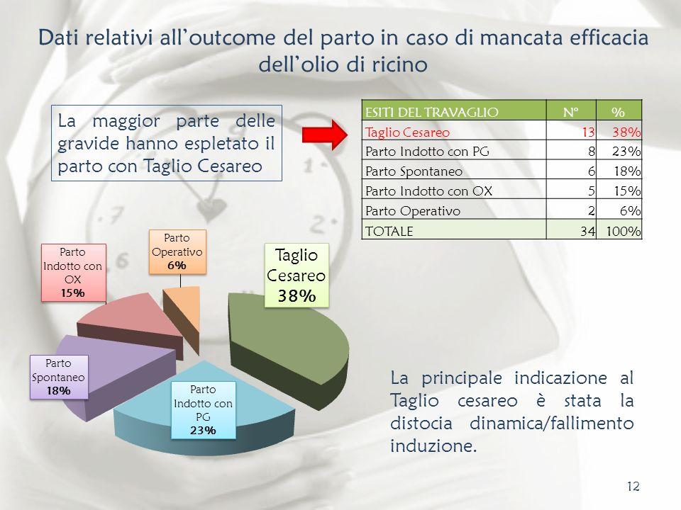 12 Dati relativi alloutcome del parto in caso di mancata efficacia dellolio di ricino ESITI DEL TRAVAGLION°% Taglio Cesareo1338% Parto Indotto con PG8