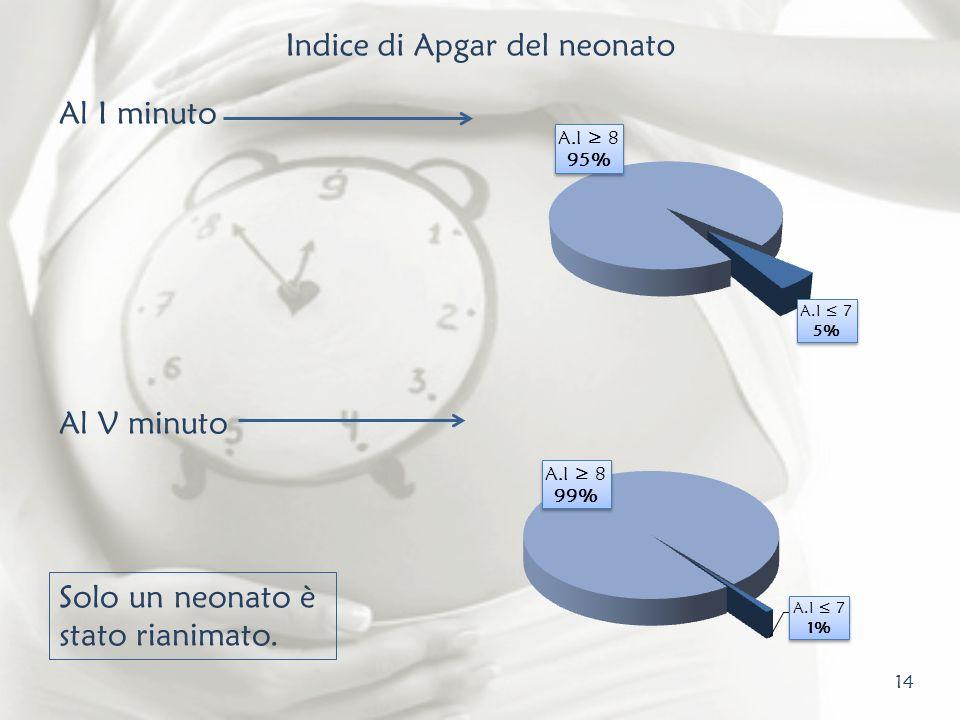 14 Indice di Apgar del neonato Al I minuto Al V minuto Solo un neonato è stato rianimato.