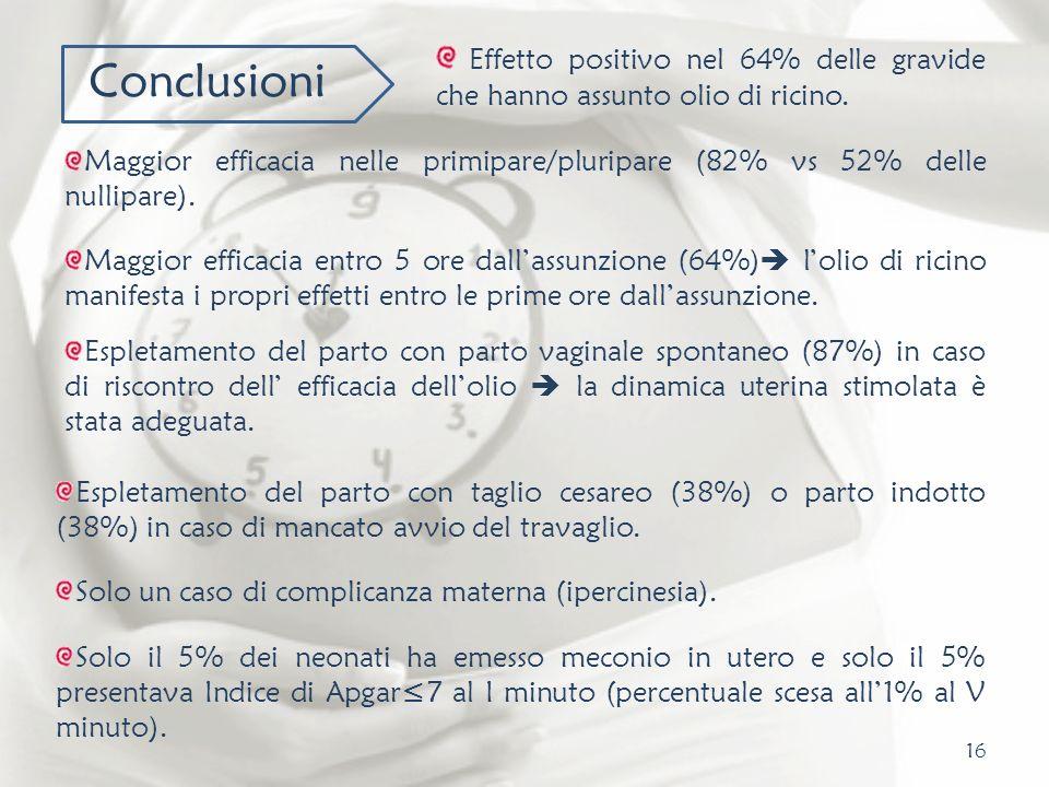 16 Conclusioni Effetto positivo nel 64% delle gravide che hanno assunto olio di ricino. Maggior efficacia nelle primipare/pluripare (82% vs 52% delle