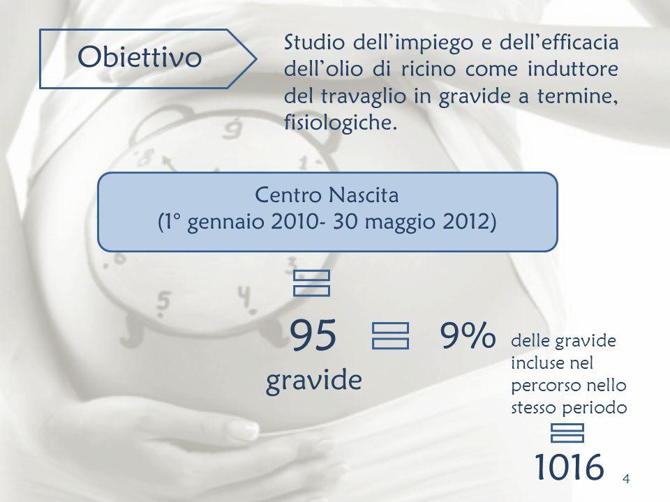 4 Obiettivo Studio dellimpiego e dellefficacia dellolio di ricino come induttore del travaglio in gravide a termine, fisiologiche. Centro Nascita (1°