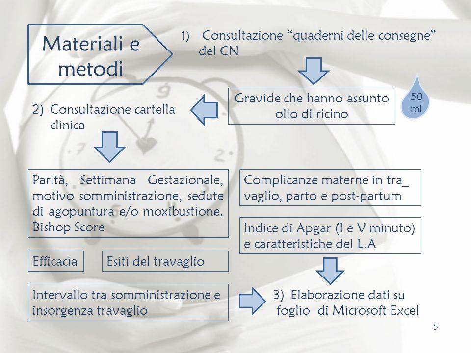 5 50 ml Materiali e metodi 1) Consultazione quaderni delle consegne del CN Gravide che hanno assunto olio di ricino 2)Consultazione cartella clinica P
