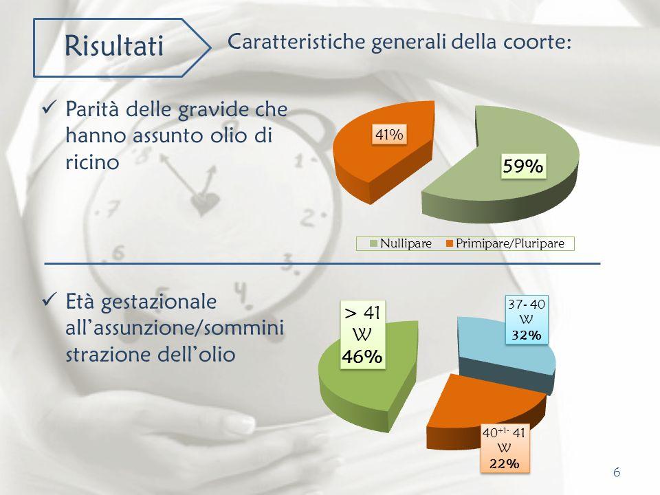 6 Risultati Caratteristiche generali della coorte: Parità delle gravide che hanno assunto olio di ricino Età gestazionale allassunzione/sommini strazi