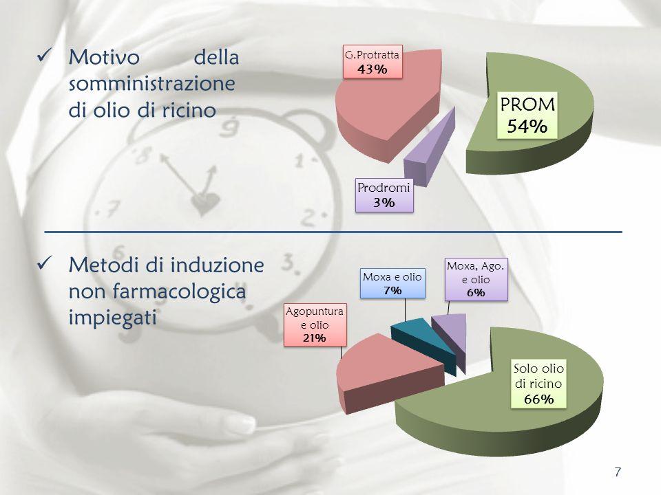 8 Bishop Score al momento della somministrazione La maggior parte delle gravide presentavano un Bishop Score4 (68%) indice di condizioni vaginali sfavorevoli.