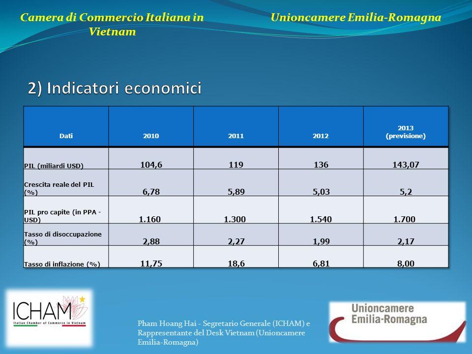 Camera di Commercio Italiana in Vietnam Unioncamere Emilia-Romagna Pham Hoang Hai - Segretario Generale (ICHAM) e Rappresentante del Desk Vietnam (Unioncamere Emilia-Romagna)