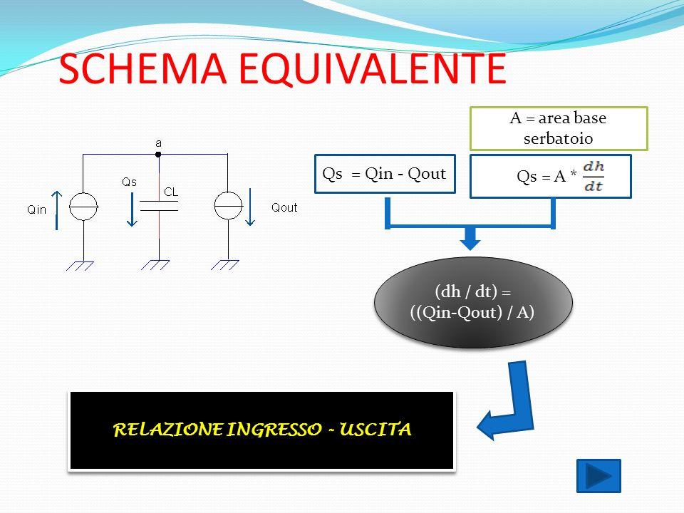 SCHEMA EQUIVALENTE Qs = Qin - Qout Qs = A ** A = area base serbatoio (dh / dt) = ((Qin-Qout) / A) RELAZIONE INGRESSO - USCITA