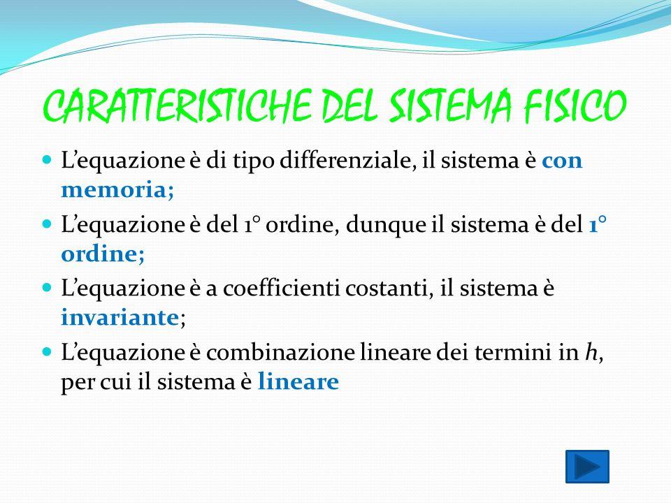 CARATTERISTICHE DEL SISTEMA FISICO Lequazione è di tipo differenziale, il sistema è con memoria; Lequazione è del 1° ordine, dunque il sistema è del 1° ordine; Lequazione è a coefficienti costanti, il sistema è invariante; Lequazione è combinazione lineare dei termini in h, per cui il sistema è lineare