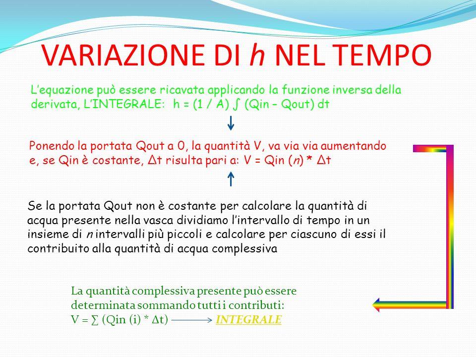 VARIAZIONE DI h NEL TEMPO Lequazione può essere ricavata applicando la funzione inversa della derivata, LINTEGRALE: h = (1 / A) (Qin – Qout) dt Ponendo la portata Qout a 0, la quantità V, va via via aumentando e, se Qin è costante, t risulta pari a: V = Qin (n) * t Se la portata Qout non è costante per calcolare la quantità di acqua presente nella vasca dividiamo lintervallo di tempo in un insieme di n intervalli più piccoli e calcolare per ciascuno di essi il contribuito alla quantità di acqua complessiva La quantità complessiva presente può essere determinata sommando tutti i contributi: V = (Qin (i) * t) INTEGRALEINTEGRALE