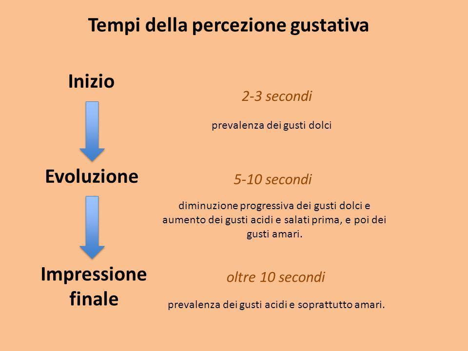 Tempi della percezione gustativa Inizio Evoluzione Impressione finale 2-3 secondi 5-10 secondi oltre 10 secondi prevalenza dei gusti dolci diminuzione