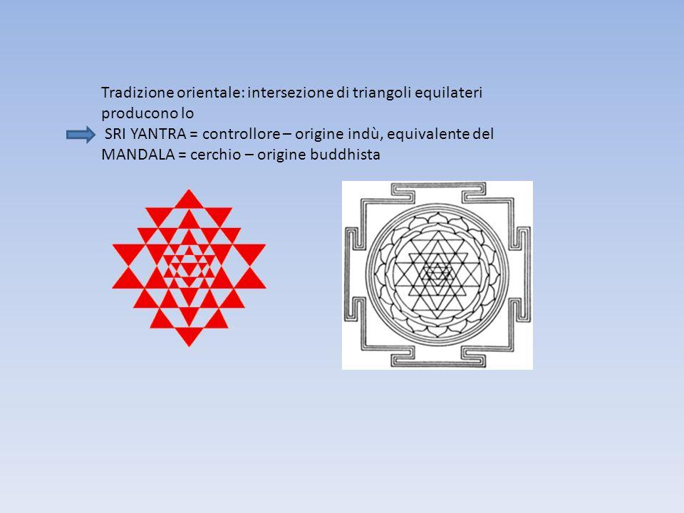 Tradizione orientale: intersezione di triangoli equilateri producono lo SRI YANTRA = controllore – origine indù, equivalente del MANDALA = cerchio – origine buddhista