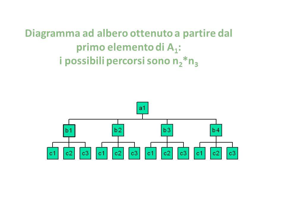 Diagramma ad albero ottenuto a partire dal primo elemento di A 1 : i possibili percorsi sono n 2 *n 3