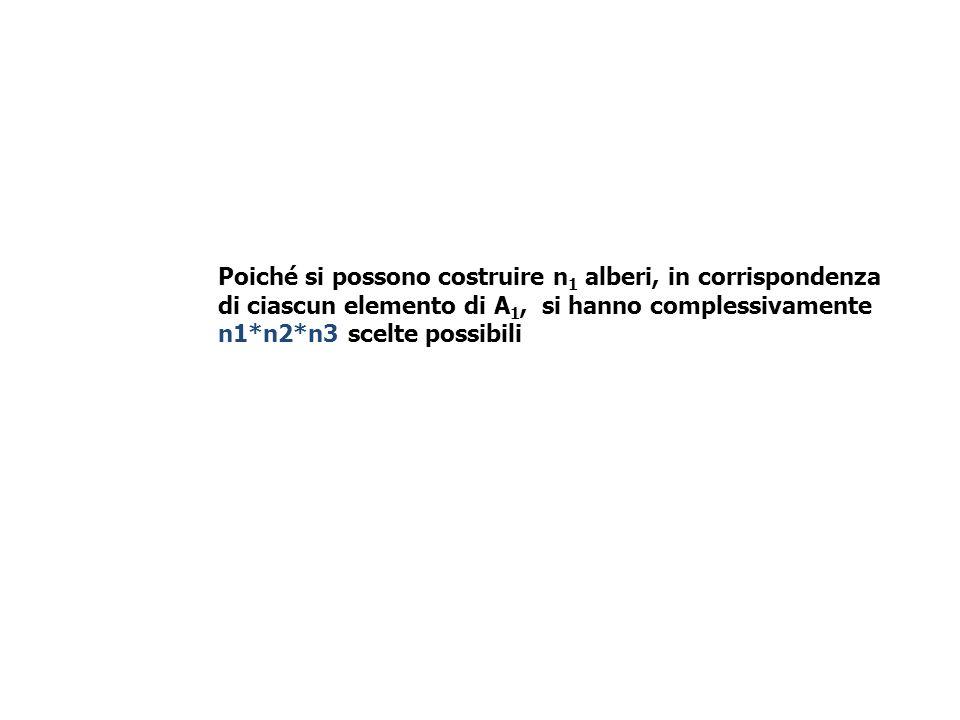 Poiché si possono costruire n 1 alberi, in corrispondenza di ciascun elemento di A 1, si hanno complessivamente n1*n2*n3 scelte possibili