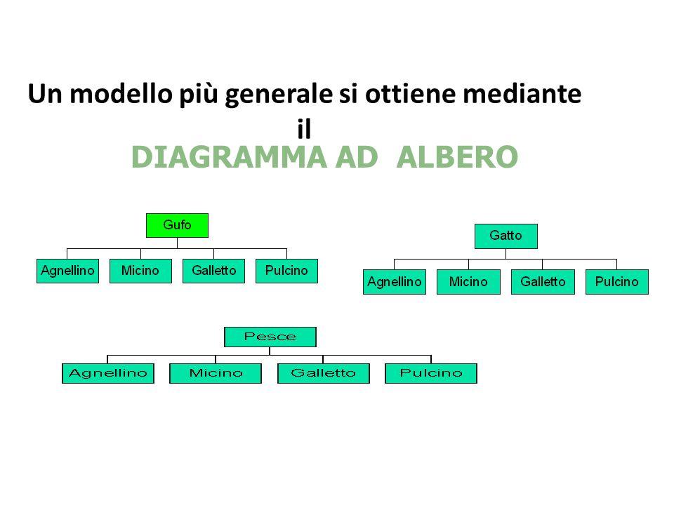 Un modello più generale si ottiene mediante il DIAGRAMMA AD ALBERO