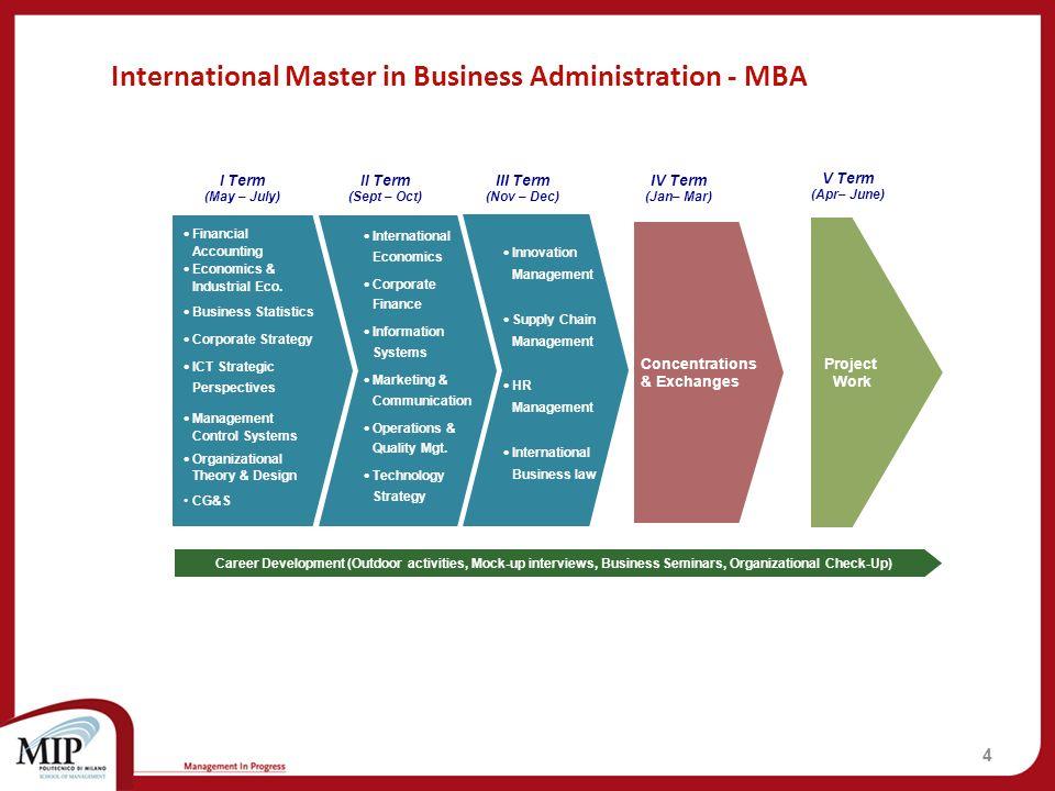 5 Composizione aula MBA34 th