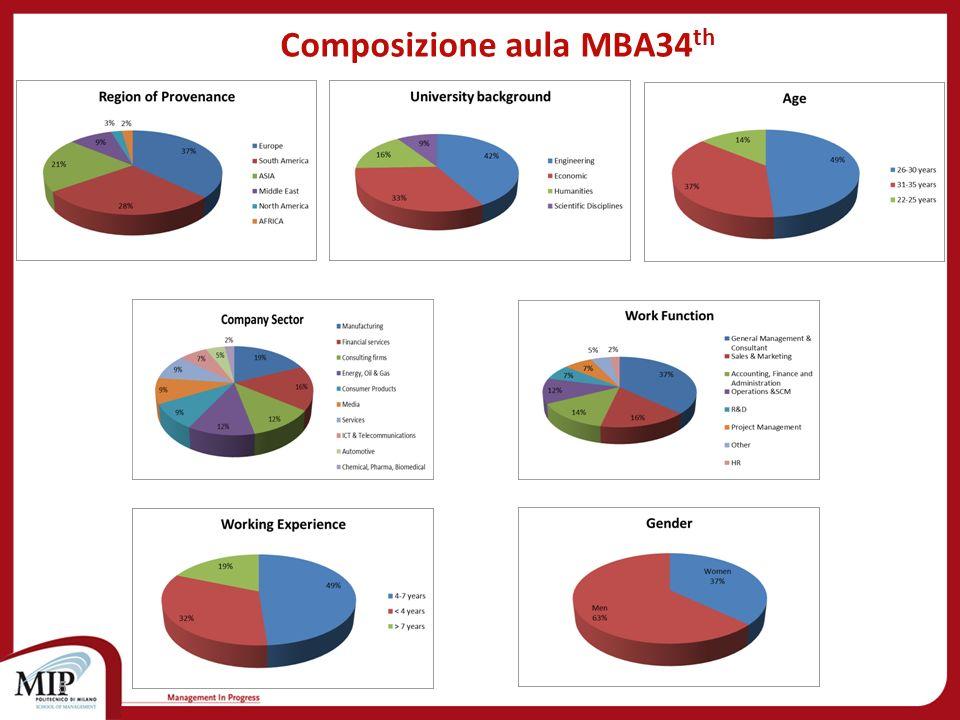 Cosè un Project Work per le classi MBA 6 Il Project Work è un progetto formativo (stage curriculare), sponsorizzato dallazienda ospitante, posto a conclusione del percorso d aula.