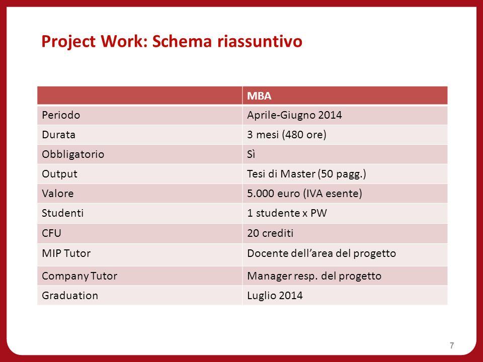 Project Work: Schema riassuntivo 7 MBA PeriodoAprile-Giugno 2014 Durata3 mesi (480 ore) ObbligatorioSì OutputTesi di Master (50 pagg.) Valore5.000 eur