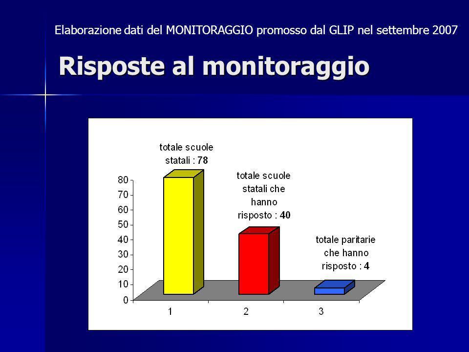 Elaborazione dati del MONITORAGGIO promosso dal GLIP nel settembre 2007 Risposte al monitoraggio