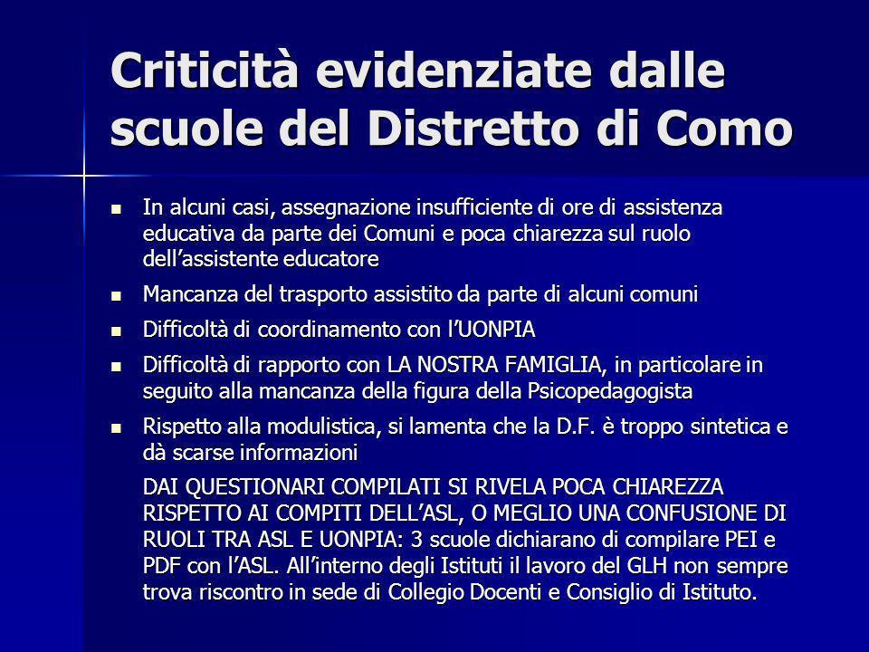 Criticità evidenziate dalle scuole del Distretto di Como In alcuni casi, assegnazione insufficiente di ore di assistenza educativa da parte dei Comuni