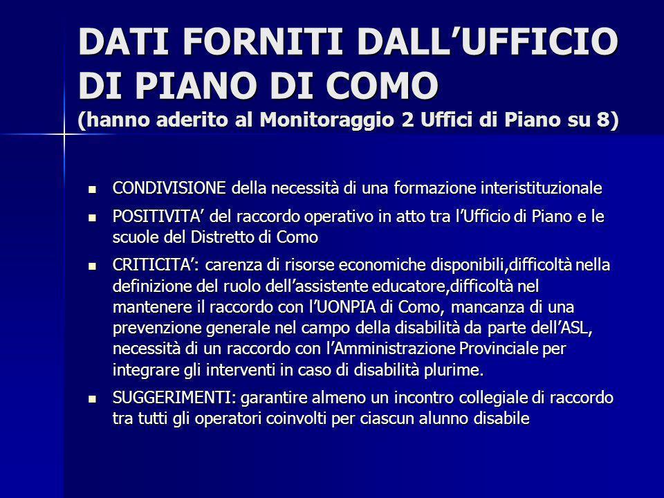 DATI FORNITI DALLUFFICIO DI PIANO DI COMO (hanno aderito al Monitoraggio 2 Uffici di Piano su 8) CONDIVISIONE della necessità di una formazione interi